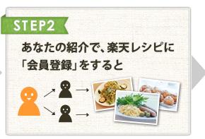 STEP2 あなたの紹介で、楽天レシピに「会員登録」をすると